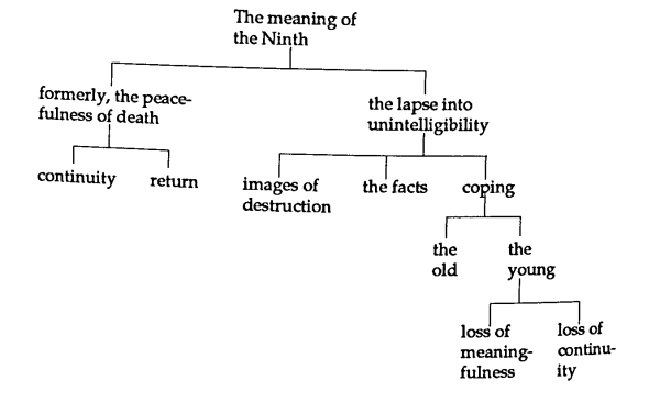 W ross winterowds essay tree diagrams of joan didion and lewis and ccuart Images